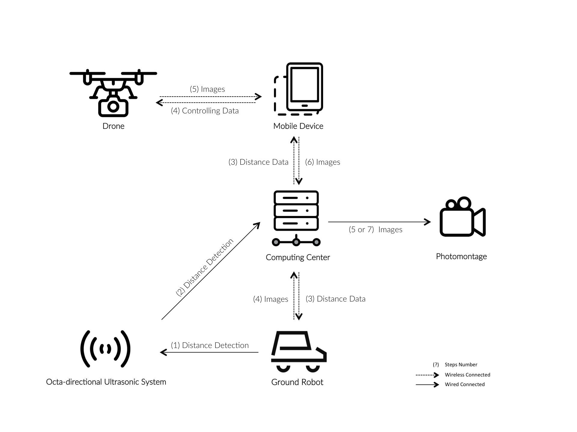 MAT594GL Autonomous Mobile Camera/Drone Interaction